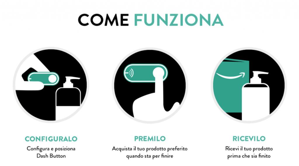 Arriva in italia amazon dash il pulsantino che vi aiuta a for Come funziona un mutuo quando costruisci una casa